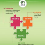 Mission, Vision and Core Values Poster