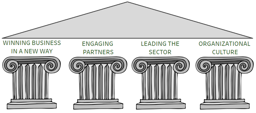 Pillars of Impact