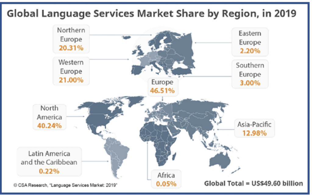 A Year Working within the Language Services Industry